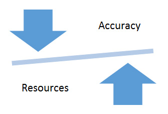 Accuracy & Resources