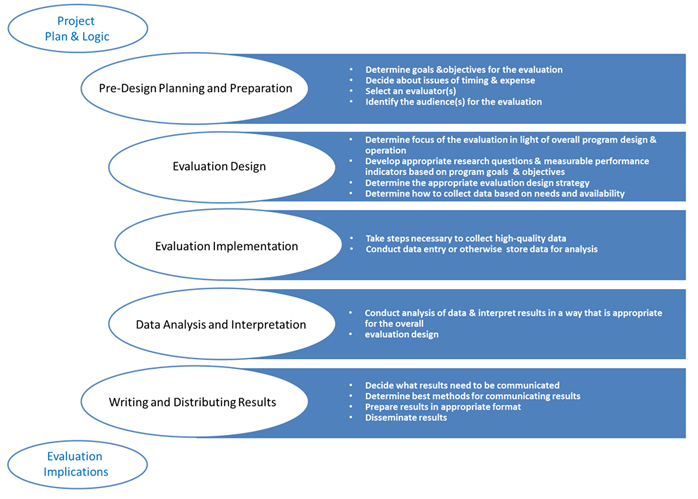 application and evaluation of the five Definition: risk management is the process of identifying risk, assessing risk, and taking steps to reduce risk to an acceptable level [1] the risk management approach determines the processes, techniques, tools, and team roles and responsibilities for a specific project.
