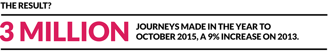 The result? 3 million journeys made in the year to October 2015, a 9% increase on the same period in 2013